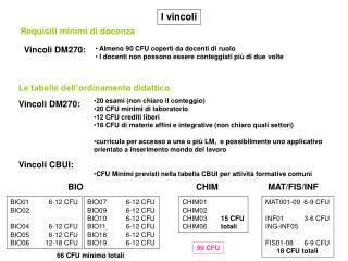 20 esami (non chiaro il conteggio) 20 CFU minimi di laboratorio 12 CFU crediti liberi