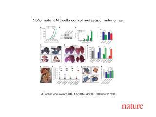 M Paolino et al. Nature  000 , 1-5 (2014)  doi:10.1038/nature12998
