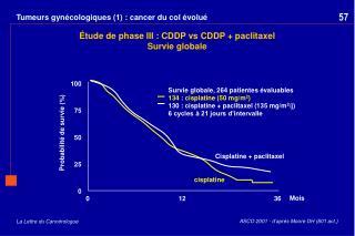 Tumeurs gynécologiques (1) : cancer du col évolué