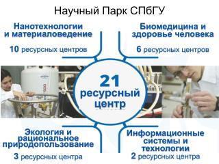 Научный Парк СПбГУ