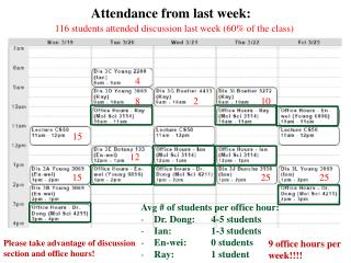 Avg  # of students per office hour: Dr. Dong: 4-5 students Ian: 1-3 students