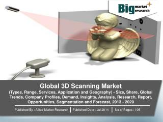 Global 3D Scanning Market