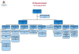 E-Government As at August 2010