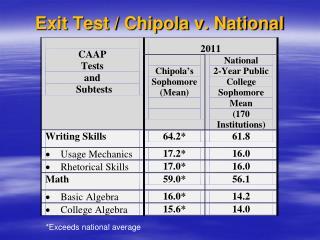 Exit Test / Chipola v. National