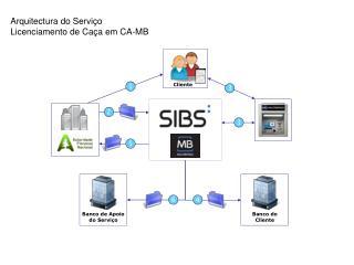 Arquitectura do Serviço  Licenciamento de Caça em CA-MB