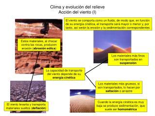 Clima y evolución del relieve Acción del viento (I)