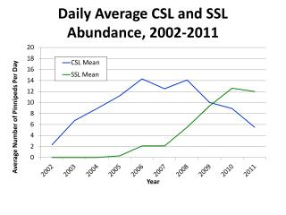 Daily Average CSL and SSL Abundance, 2002-2011
