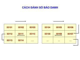 C�CH ?�NH S? B�O DANH