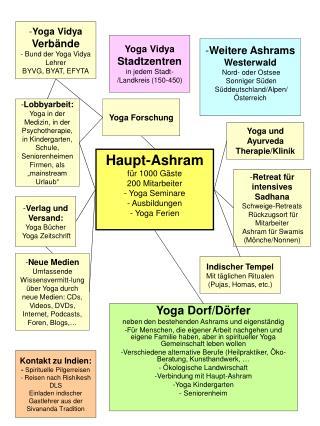 Haupt-Ashram für 1000 Gäste 200 Mitarbeiter - Yoga Seminare  - Ausbildungen - Yoga Ferien