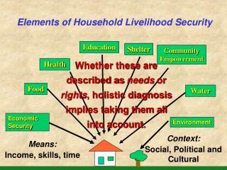 Elements of Household Livelihood Security