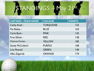 STANDINGS – May 21 st