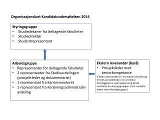 Organisasjonskart Kandidatundersøkelsen 2014