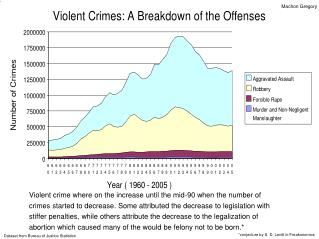 Violent crime where on the increase until the mid-90 when the number of