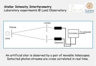 Stellar Intensity Interferometry Laboratory experiments @ Lund Observatory