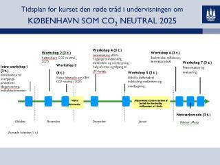 Tidsplan for kurset den røde tråd i undervisningen om KØBENHAVN SOM CO 2  NEUTRAL 2025