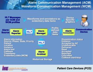 Alarm Communication Management (ACM) Waveform Communication Management (WCM)