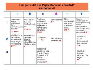 Hur gör vi det nya Pajala Kommun attraktivt? Var börjar vi?