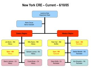 New York CRE – Current – 6/10/05