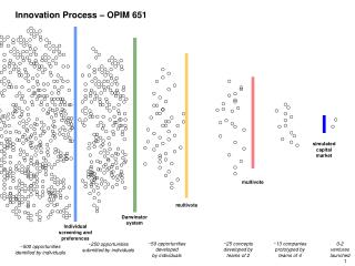 Innovation Process – OPIM 651