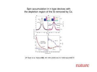 SP Dash et al.  Nature 462 ,  491 -494 (2009) doi:10.1038/nature08570