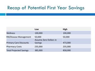 Recap of Potential First Year Savings