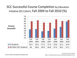 SCC Successful Course Completion  by Education Initiative (EI) Cohort,  Fall 2004 to Fall 2010 (%)