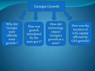 Georgia Growth
