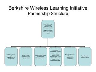 Berkshire Wireless Learning Initiative Partnership Structure