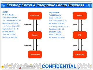 Existing Enron & Interpublic Group Business