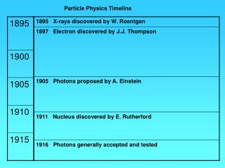 Particle Physics Timeline