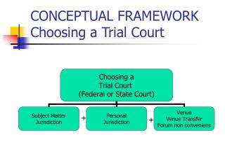 CONCEPTUAL FRAMEWORK   Choosing a Trial Court