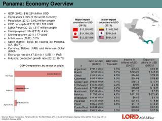 Panama: Economy Overview