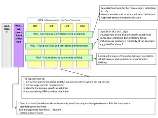 WP4: eGovernment Use Case Scenarios
