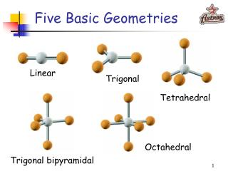 Five Basic Geometries