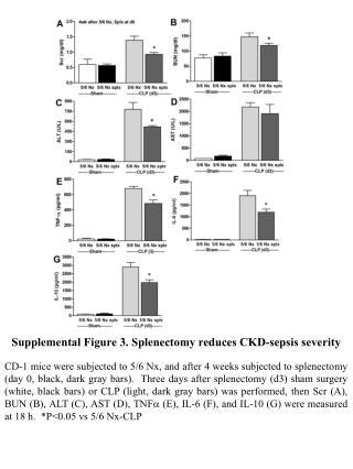 Supplemental Figure 3. Splenectomy reduces CKD-sepsis severity