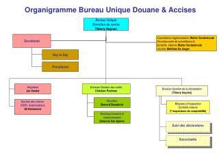 Bureau Unique Direction de centre Thierry Heynen