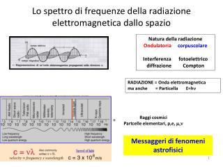 Lo spettro di frequenze della radiazione elettromagnetica dallo spazio