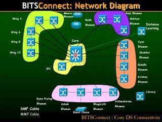 BITSConnect : Core DS Connectivity