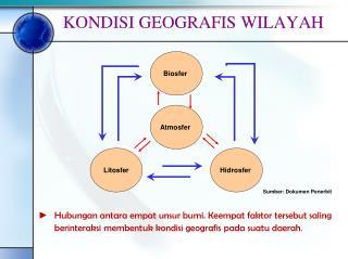 KONDISI GEOGRAFIS WILAYAH