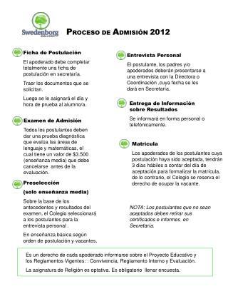P ROCESO DE  A DMISIÓN  2012