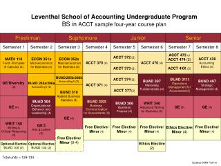 Leventhal  School of Accounting Undergraduate Program  BS in  ACCT sample four-year course plan