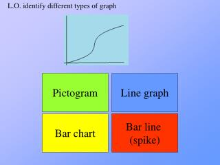 L.O. identify different types of graph