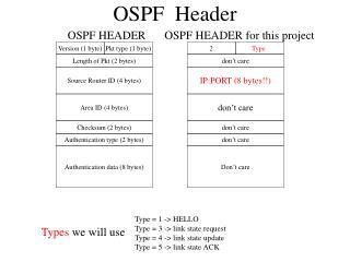 OSPF  Header