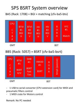 SPS BSRT System overview