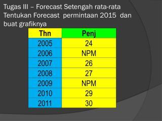 Tugas III – Forecast Setengah rata-rata Tentukan Forecast  permintaan 2015  dan buat grafiknya