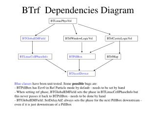 BTrf  Dependencies Diagram