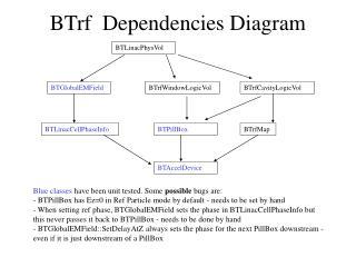 BTrf  Dependencies Diagram