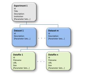 Experiment 1 Id Title Description Institution [Parameter Sets…]