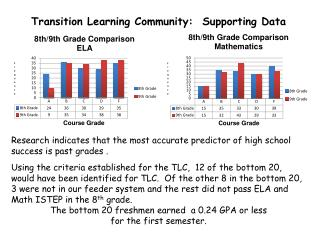 Transition Learning Community:  Supporting Data