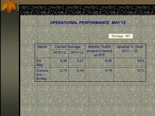 OPERATIONAL PERFORMANCE  MAY'12